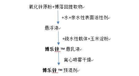 博乐锌工艺流程图